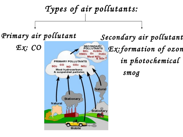 automobile air pollution essay Car pollution essay examples 7 total results  an overview of the pollution from automobile and the effects on the environment 3,711 words 8 pages a debate about the idea that environmental degradation car should be taxed higher 1,081 words 2 pages dealing with the pollution problem in the poem car pollution 2,404 words.